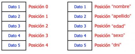 Características avanzadas del lenguaje Swift