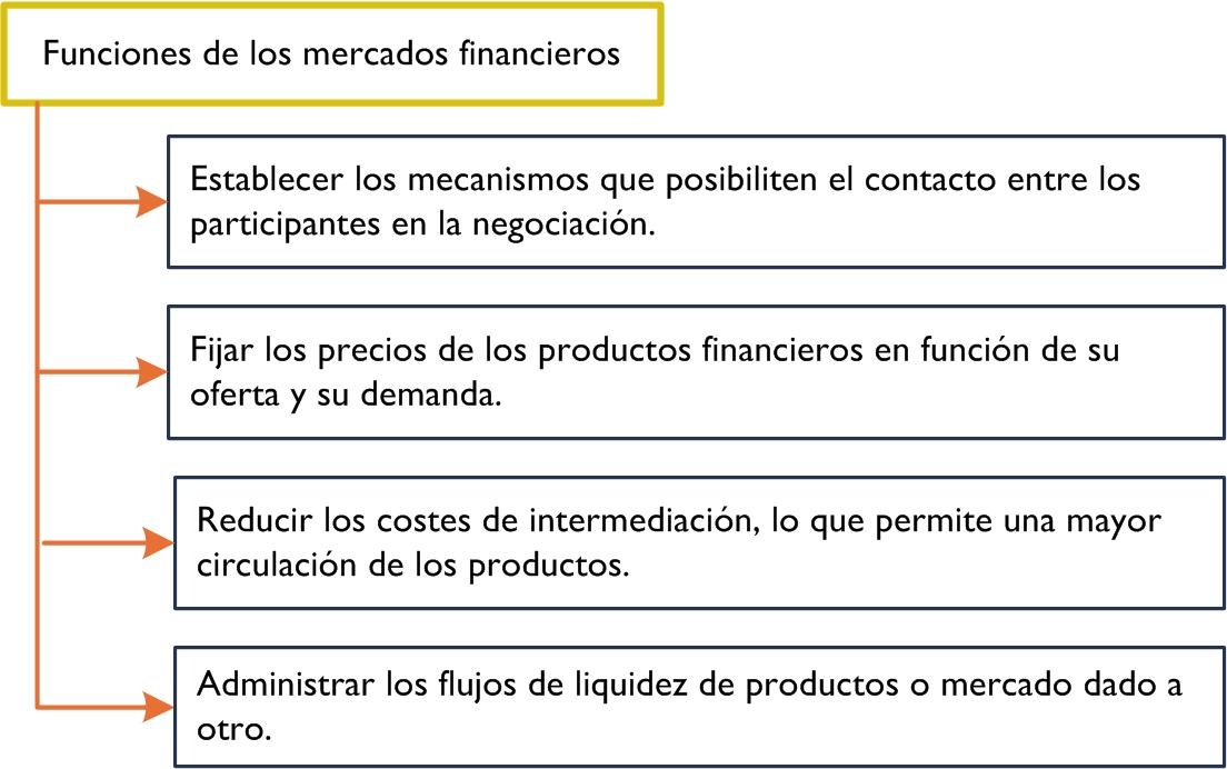 2. Mercados financieros