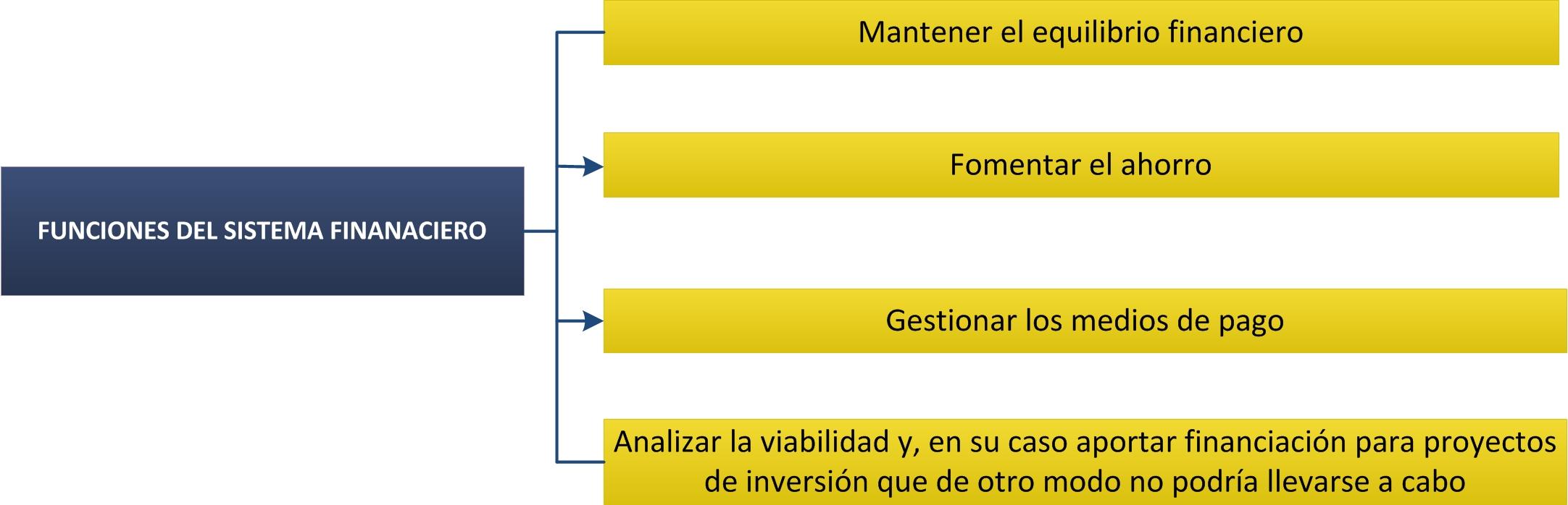 1. El Sistema Financiero